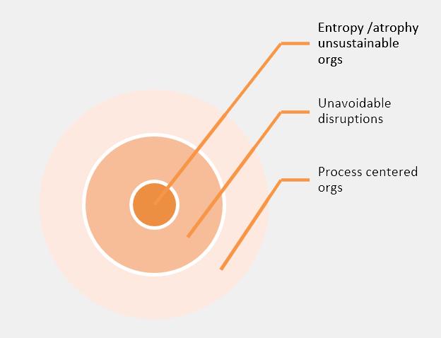 3tier-Entropy_UnavoidableDisruptions_Process