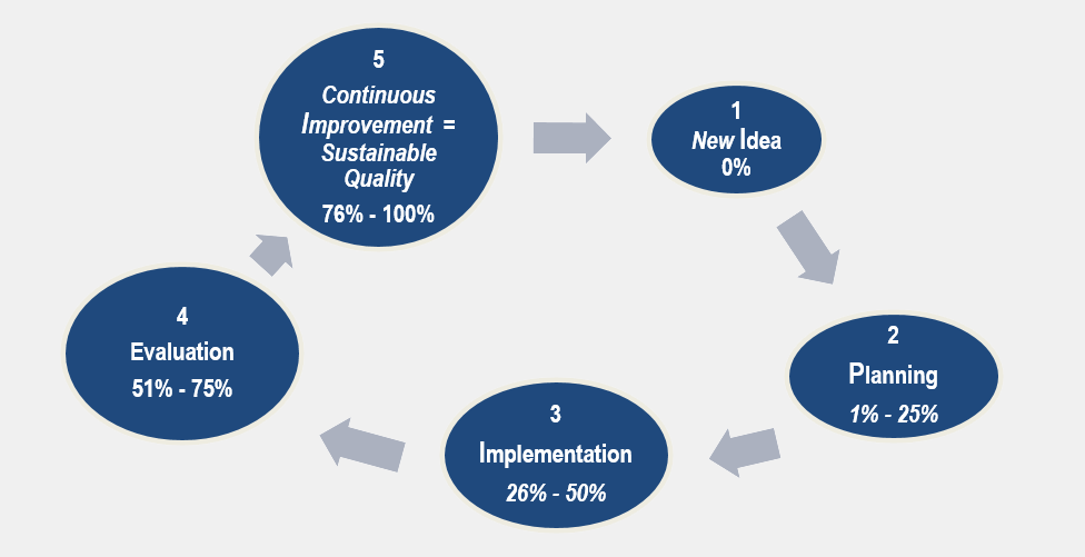 IPIEI_SustainableQualityCycle